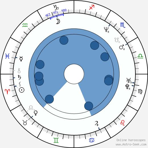 Ajay Devgn wikipedia, horoscope, astrology, instagram