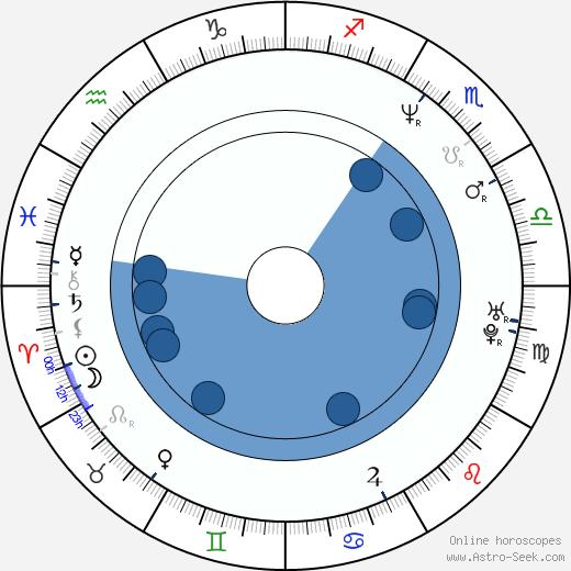 Alexander Minajev wikipedia, horoscope, astrology, instagram