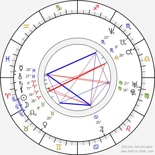 Alexander Minajev birth chart, biography, wikipedia 2020, 2021