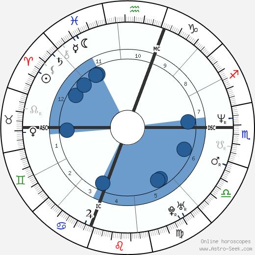 Antonella Moccia wikipedia, horoscope, astrology, instagram