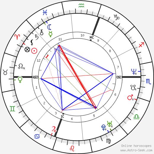 Antonella Moccia день рождения гороскоп, Antonella Moccia Натальная карта онлайн
