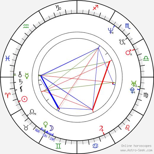 Broněk Černý birth chart, Broněk Černý astro natal horoscope, astrology