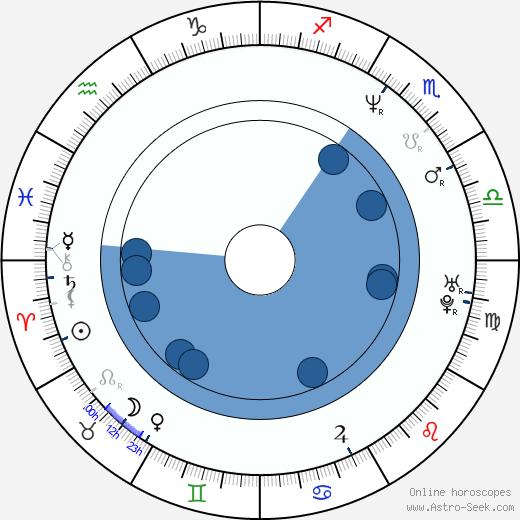 Cameron K. Smith wikipedia, horoscope, astrology, instagram