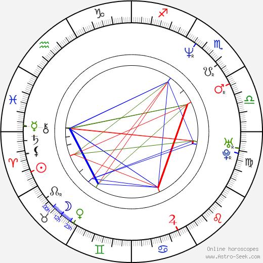 Cameron K. Smith birth chart, Cameron K. Smith astro natal horoscope, astrology