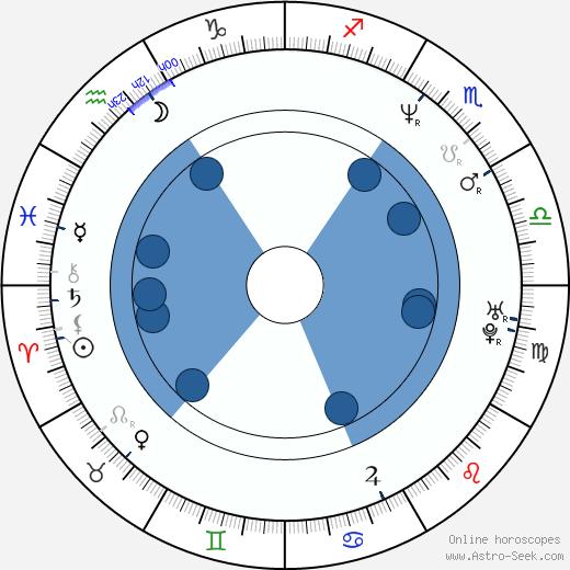 Cat Cora wikipedia, horoscope, astrology, instagram