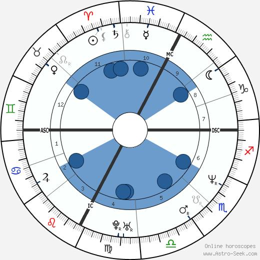 Cristi Puiu wikipedia, horoscope, astrology, instagram