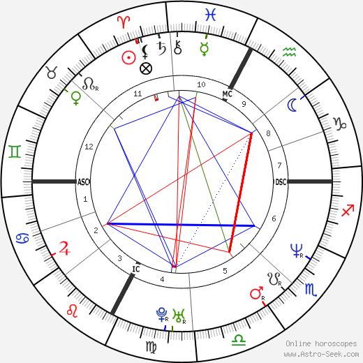 Кристи Пую Cristi Puiu день рождения гороскоп, Cristi Puiu Натальная карта онлайн