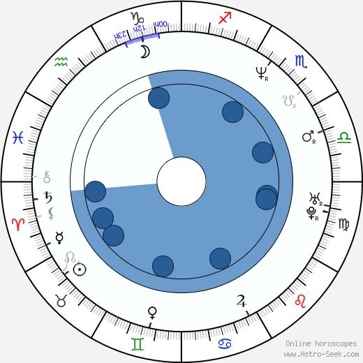 Curtis Joseph wikipedia, horoscope, astrology, instagram
