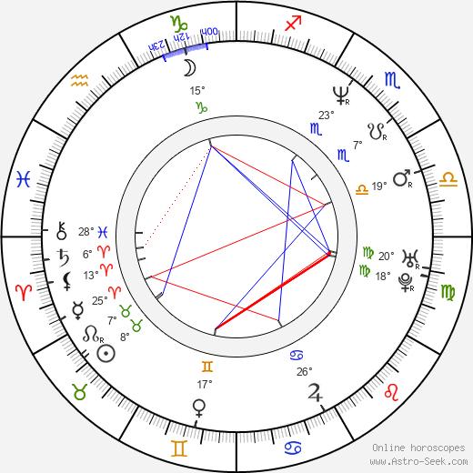 Curtis Joseph birth chart, biography, wikipedia 2020, 2021