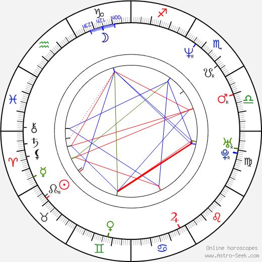 Curtis Joseph birth chart, Curtis Joseph astro natal horoscope, astrology