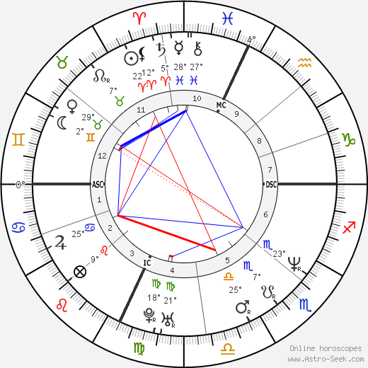 Dana Barros birth chart, biography, wikipedia 2019, 2020