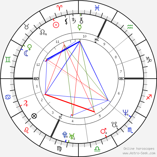 Dana Barros astro natal birth chart, Dana Barros horoscope, astrology