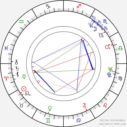 Dana Bérová birth chart, Dana Bérová astro natal horoscope, astrology