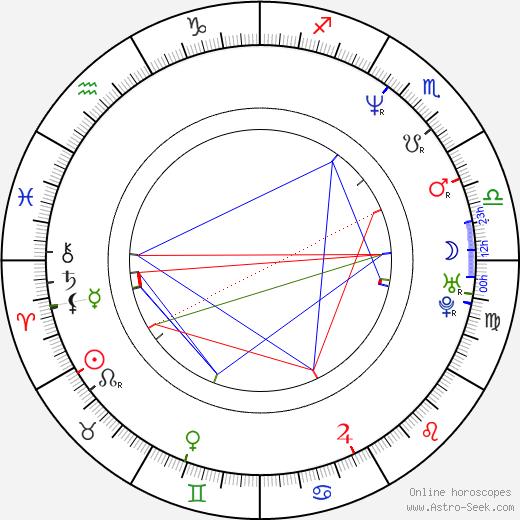 David Viktora день рождения гороскоп, David Viktora Натальная карта онлайн
