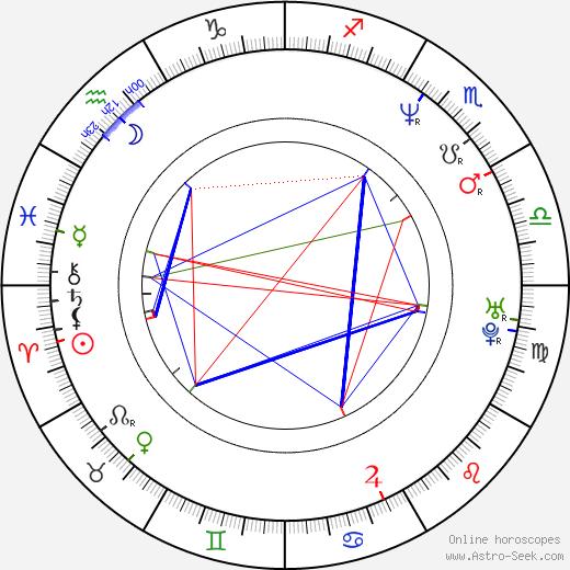 Dmitriy Nagiev день рождения гороскоп, Dmitriy Nagiev Натальная карта онлайн