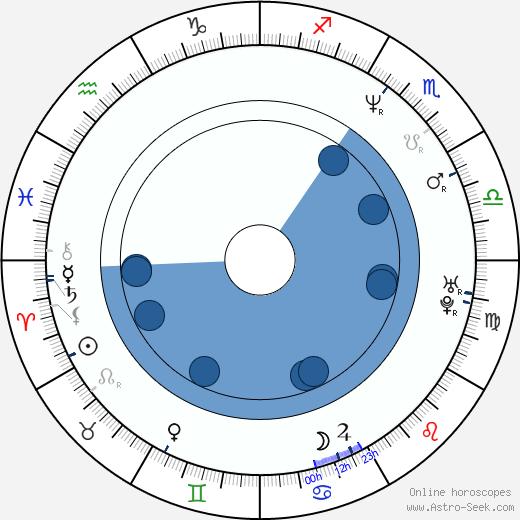 Emmanuel Itier wikipedia, horoscope, astrology, instagram
