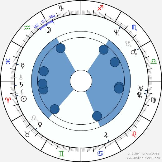 Ewa Bakalarska wikipedia, horoscope, astrology, instagram