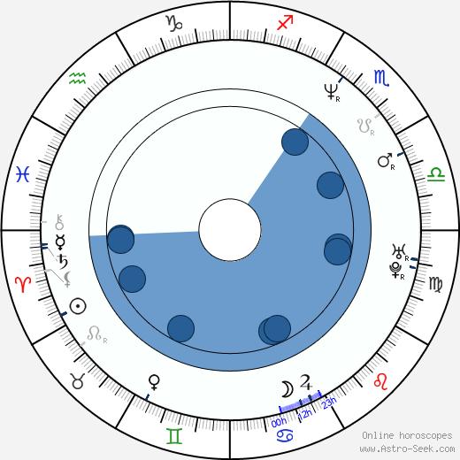 Henry Ian Cusick wikipedia, horoscope, astrology, instagram