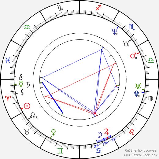 Henry Ian Cusick birth chart, Henry Ian Cusick astro natal horoscope, astrology