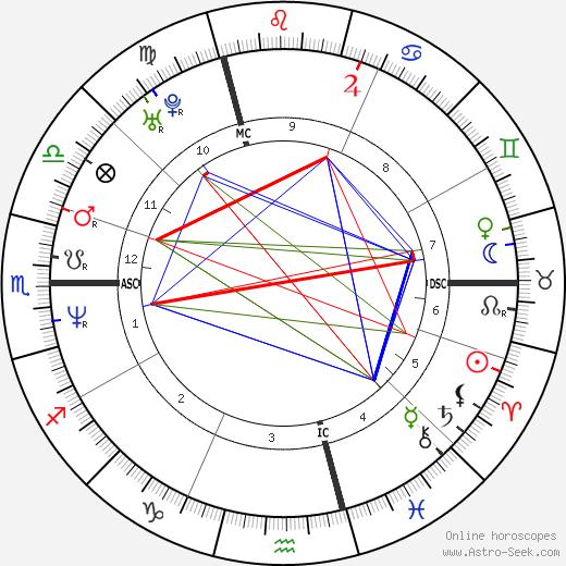 Isabel Marant tema natale, oroscopo, Isabel Marant oroscopi gratuiti, astrologia