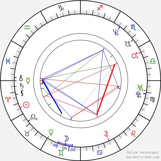 Jaimz Woolvett astro natal birth chart, Jaimz Woolvett horoscope, astrology