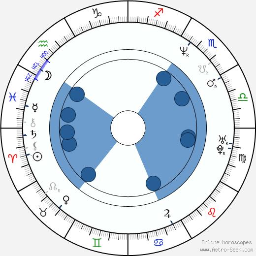 Jan Leflík wikipedia, horoscope, astrology, instagram