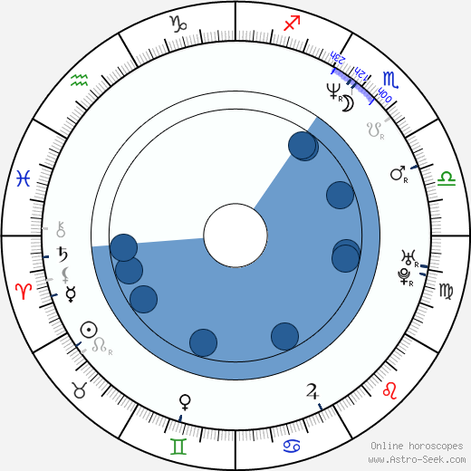 Jason Beck wikipedia, horoscope, astrology, instagram