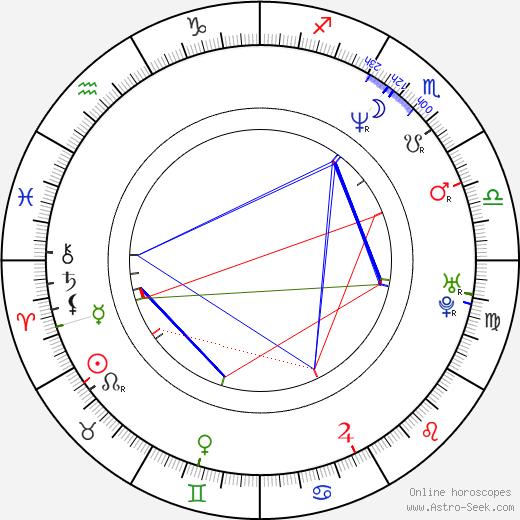 Jason Beck birth chart, Jason Beck astro natal horoscope, astrology