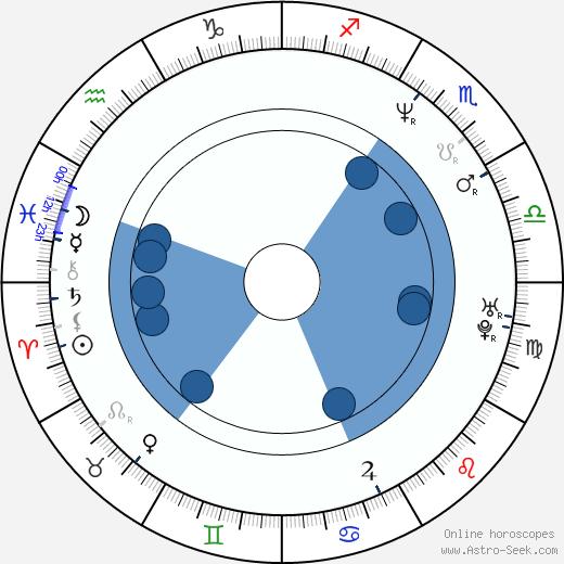 John E. Hudgens wikipedia, horoscope, astrology, instagram
