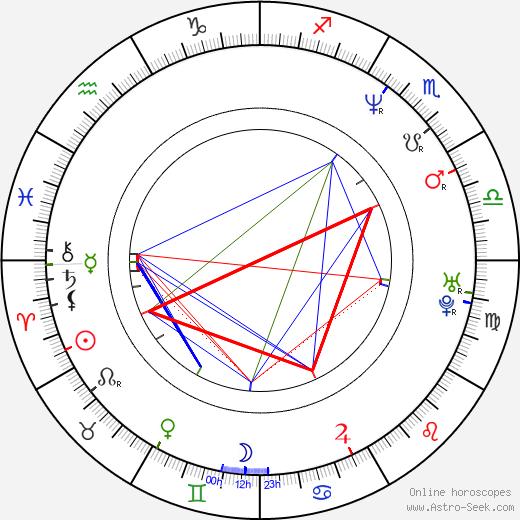 Josef Vozár birth chart, Josef Vozár astro natal horoscope, astrology