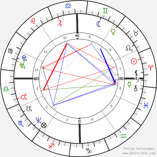 Julia Zemiro astro natal birth chart, Julia Zemiro horoscope, astrology