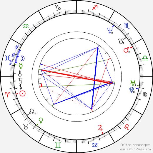 Kathleen Barr birth chart, Kathleen Barr astro natal horoscope, astrology