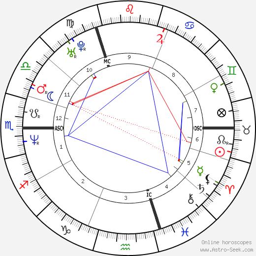 Katia Alens день рождения гороскоп, Katia Alens Натальная карта онлайн