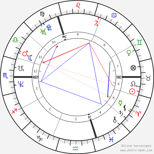 Katia Alens tema natale, oroscopo, Katia Alens oroscopi gratuiti, astrologia