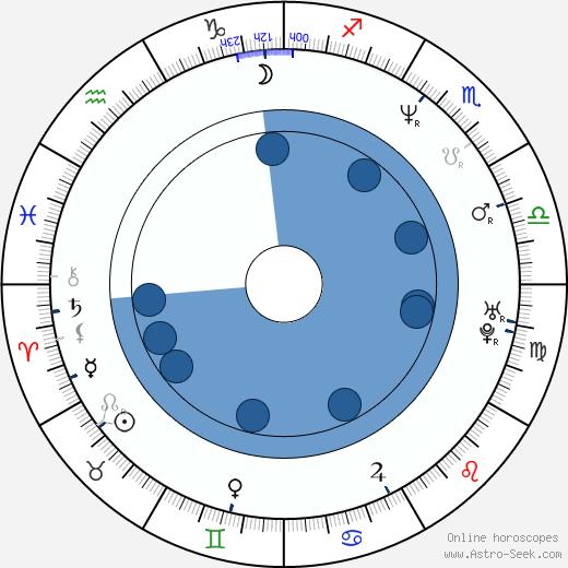 Kevin Jubinville wikipedia, horoscope, astrology, instagram