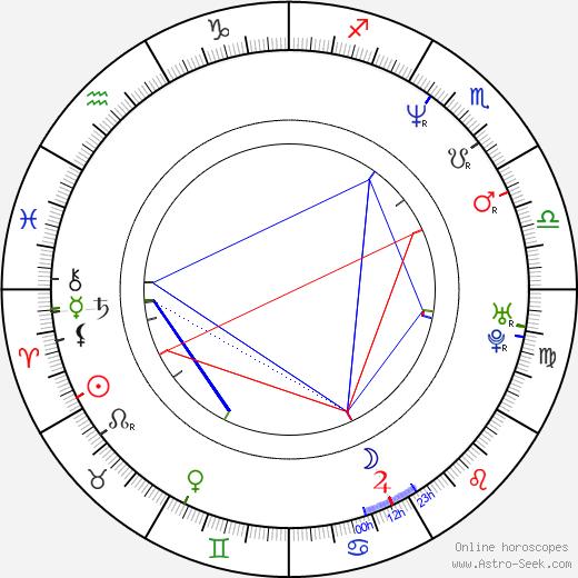Kimberly Elise astro natal birth chart, Kimberly Elise horoscope, astrology