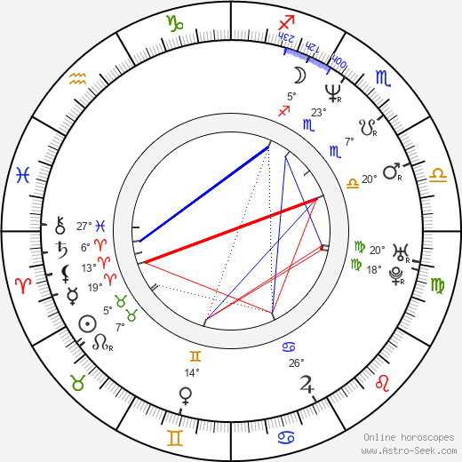 Liliana Rodriguez birth chart, biography, wikipedia 2019, 2020