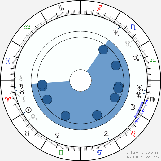 Marije Meerman wikipedia, horoscope, astrology, instagram