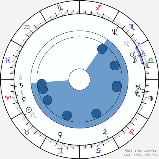 Melina Kanakaredes wikipedia, horoscope, astrology, instagram