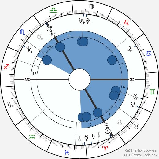 Michaela Heintzinger wikipedia, horoscope, astrology, instagram