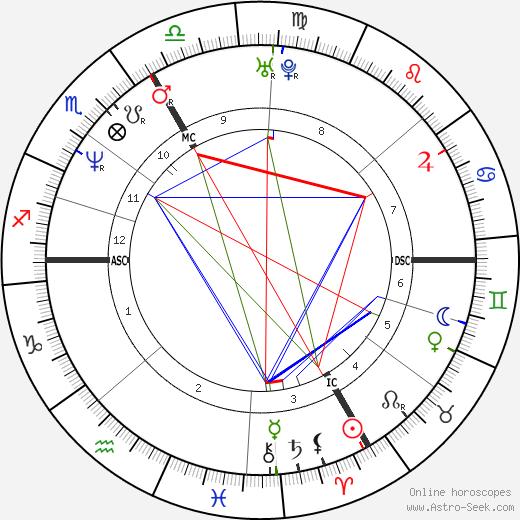 Michaela Heintzinger tema natale, oroscopo, Michaela Heintzinger oroscopi gratuiti, astrologia