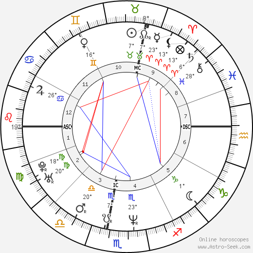 Michel Andrieux birth chart, biography, wikipedia 2019, 2020