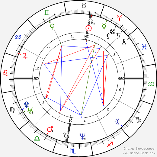 Michel Andrieux birth chart, Michel Andrieux astro natal horoscope, astrology