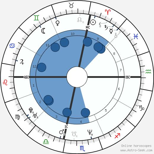 Mike Trombley wikipedia, horoscope, astrology, instagram