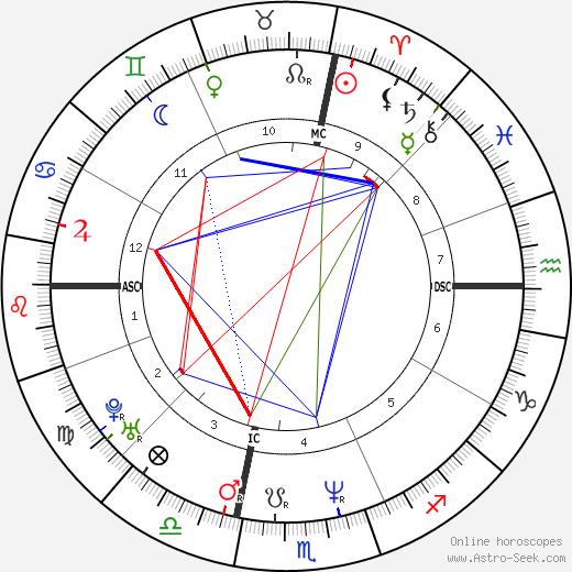 Mike Trombley день рождения гороскоп, Mike Trombley Натальная карта онлайн