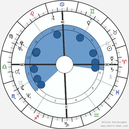 Monte Gene Smith wikipedia, horoscope, astrology, instagram
