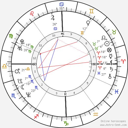 Monte Gene Smith birth chart, biography, wikipedia 2019, 2020