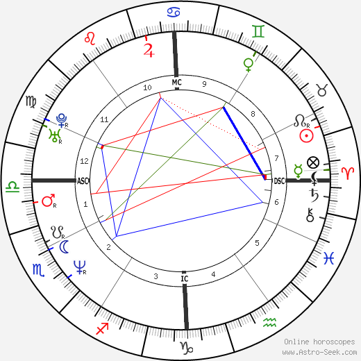 Monte Gene Smith birth chart, Monte Gene Smith astro natal horoscope, astrology
