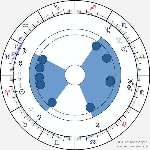 Naoto Kumazawa wikipedia, horoscope, astrology, instagram