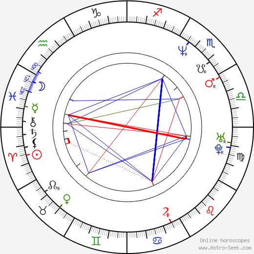 Naoto Kumazawa birth chart, Naoto Kumazawa astro natal horoscope, astrology